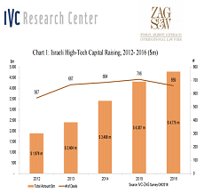 IVC research center and ZAG-S&W report reveals that during the first quarter of 2017 investments in young start- ups have been growing